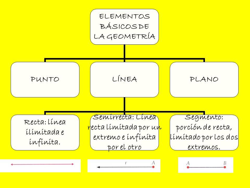 ELEMENTOS BÁSICOS DE LA GEOMETRÍA PUNTOLÍNEA Recta: línea ilimitada e infinita. Semirrecta: Línea recta limitada por un extremo e infinita por el otro