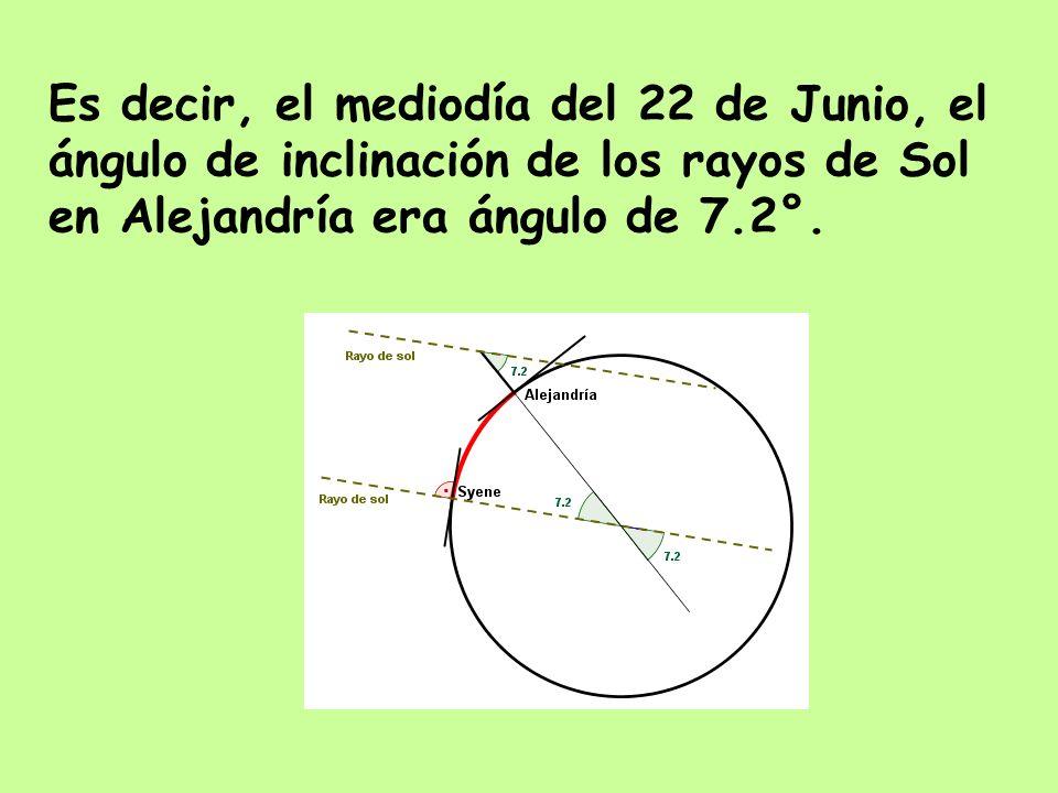 Es decir, el mediodía del 22 de Junio, el ángulo de inclinación de los rayos de Sol en Alejandría era ángulo de 7.2°.