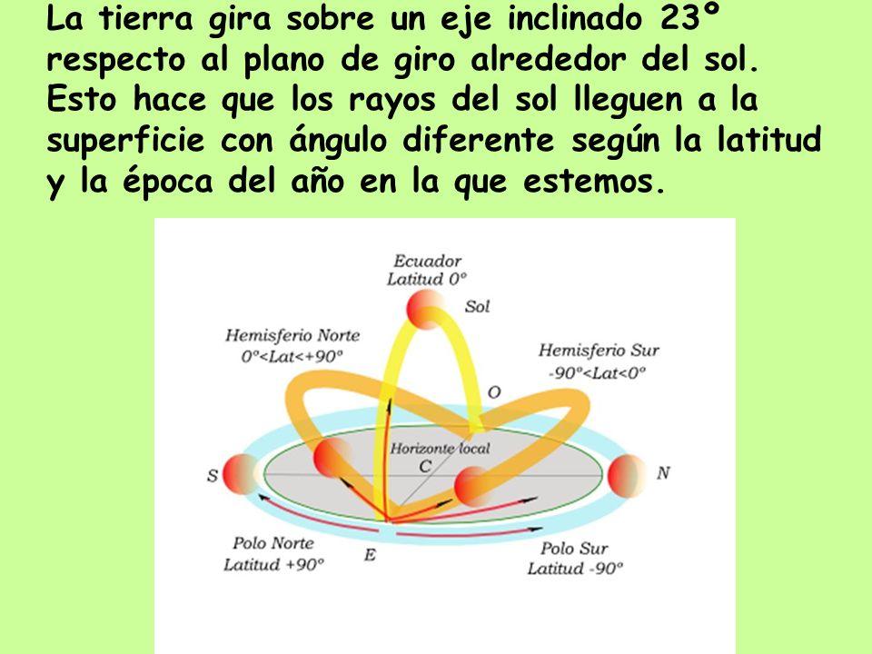 La tierra gira sobre un eje inclinado 23º respecto al plano de giro alrededor del sol. Esto hace que los rayos del sol lleguen a la superficie con áng