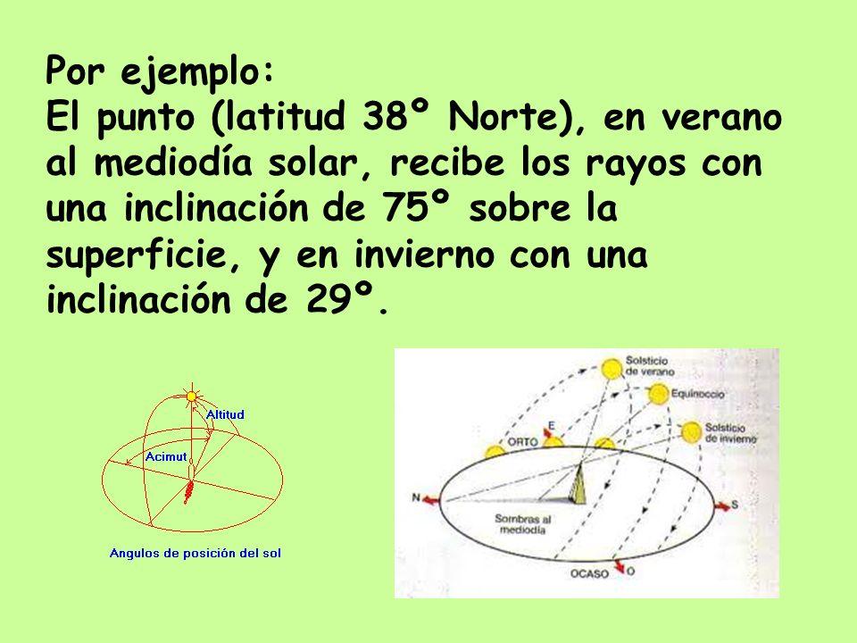 Por ejemplo: El punto (latitud 38º Norte), en verano al mediodía solar, recibe los rayos con una inclinación de 75º sobre la superficie, y en invierno