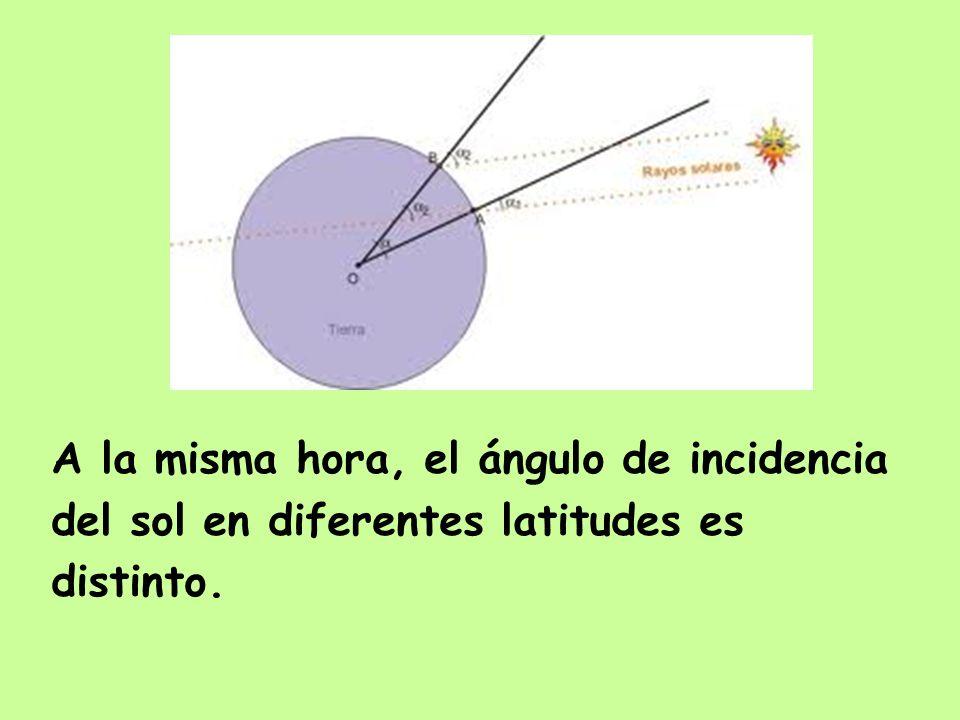 A la misma hora, el ángulo de incidencia del sol en diferentes latitudes es distinto.