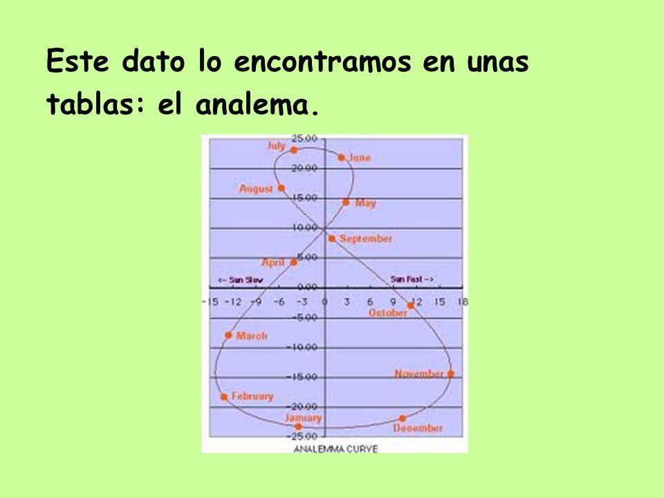 Este dato lo encontramos en unas tablas: el analema.