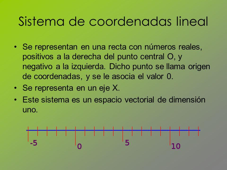 Sistema de coordenadas lineal Se representan en una recta con números reales, positivos a la derecha del punto central O, y negativo a la izquierda. D