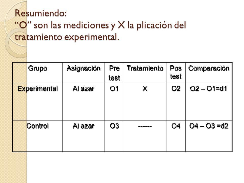 Resumiendo: O son las mediciones y X la plicación del tratamiento experimental. GrupoAsignaciónPretestTratamiento Pos test Comparación Experimental Al