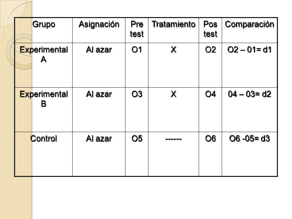 GrupoAsignación Pre test Tratamiento Pos test Comparación Experimental A Al azar O1XO2 O2 – 01= d1 Experimental B Al azar O3XO4 04 – 03= d2 Control Al