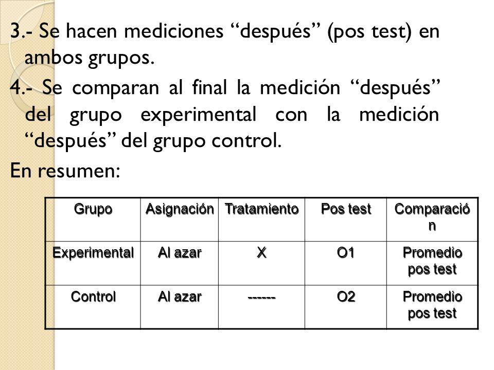 GrupoAsignaciónTratamiento Pos test Comparació n Experimental Al azar XO1 Promedio pos test Control Al azar ------O2 Promedio pos test 3.- Se hacen me