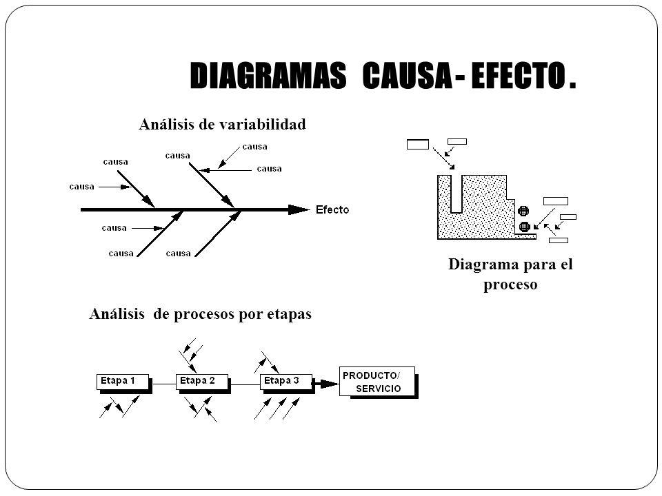 DIAGRAMAS CAUSA - EFECTO.
