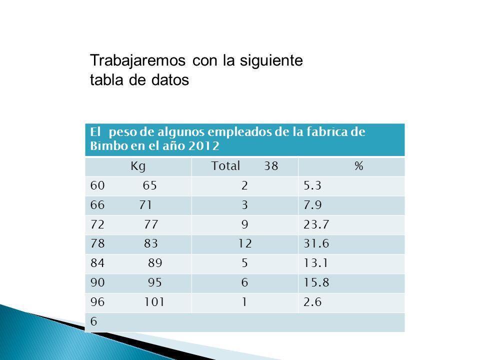 El peso de algunos empleados de la fabrica de Bimbo en el año 2012 KgTotal 38 % 60 6525.3 66 7137.9 72 77923.7 78 831231.6 84 89513.1 90 95615.8 96 10112.6 6 Trabajaremos con la siguiente tabla de datos