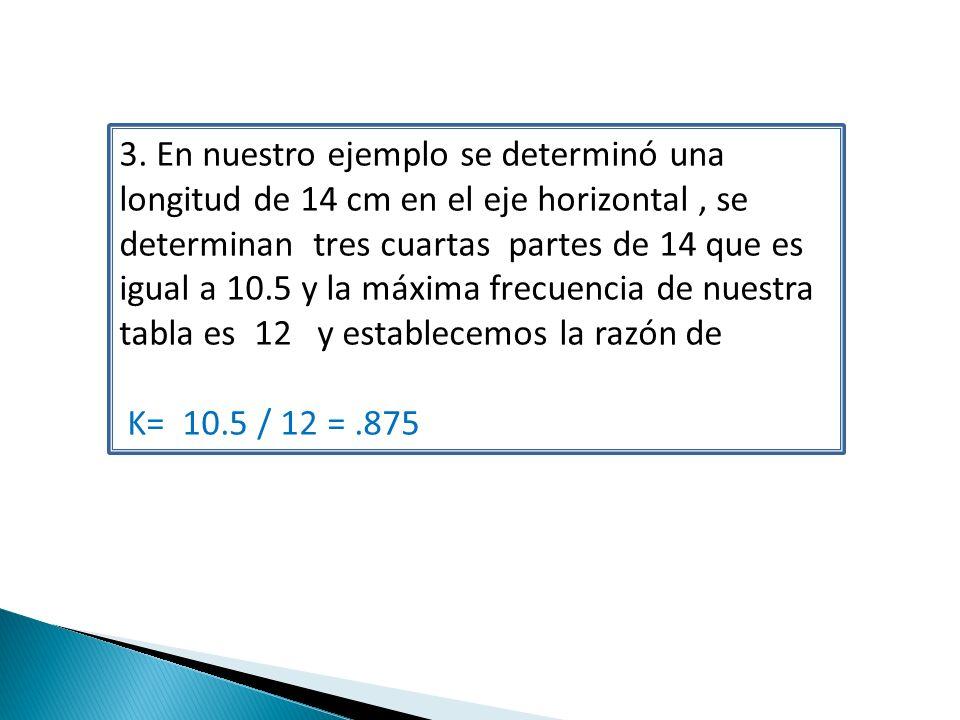 3. En nuestro ejemplo se determinó una longitud de 14 cm en el eje horizontal, se determinan tres cuartas partes de 14 que es igual a 10.5 y la máxima