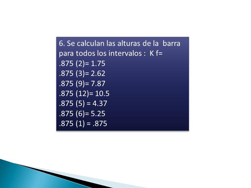 6. Se calculan las alturas de la barra para todos los intervalos : K f=.875 (2)= 1.75.875 (3)= 2.62.875 (9)= 7.87.875 (12)= 10.5.875 (5) = 4.37.875 (6