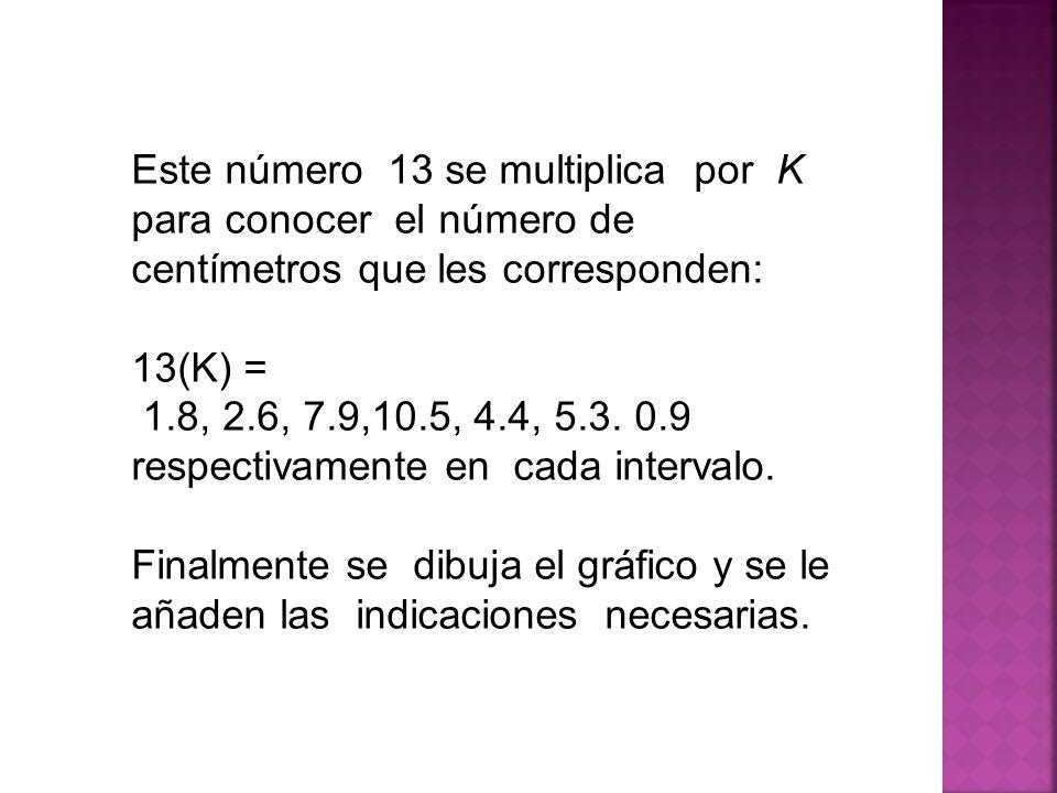 Este número 13 se multiplica por K para conocer el número de centímetros que les corresponden: 13(K) = 1.8, 2.6, 7.9,10.5, 4.4, 5.3.