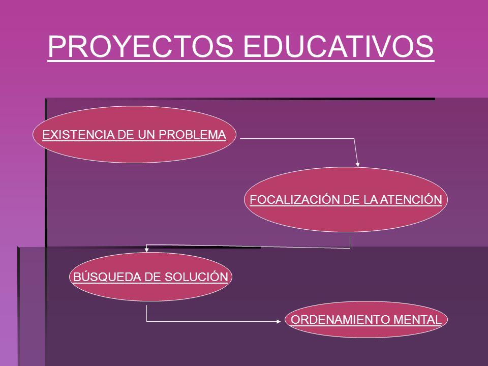 PROYECTOS EDUCATIVOS EXISTENCIA DE UN PROBLEMA FOCALIZACIÓN DE LA ATENCIÓN BÚSQUEDA DE SOLUCIÓN ORDENAMIENTO MENTAL