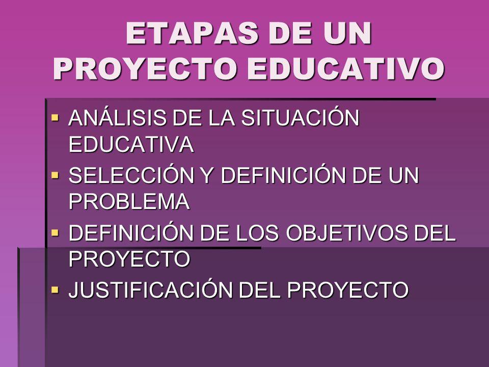 ETAPAS DE UN PROYECTO EDUCATIVO ANÁLISIS DE LA SITUACIÓN EDUCATIVA ANÁLISIS DE LA SITUACIÓN EDUCATIVA SELECCIÓN Y DEFINICIÓN DE UN PROBLEMA SELECCIÓN