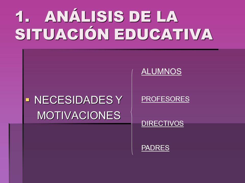 1. ANÁLISIS DE LA SITUACIÓN EDUCATIVA NECESIDADES Y NECESIDADES Y MOTIVACIONES MOTIVACIONES ALUMNOS PROFESORES DIRECTIVOS PADRES