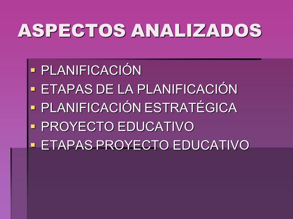 ASPECTOS ANALIZADOS PLANIFICACIÓN PLANIFICACIÓN ETAPAS DE LA PLANIFICACIÓN ETAPAS DE LA PLANIFICACIÓN PLANIFICACIÓN ESTRATÉGICA PLANIFICACIÓN ESTRATÉG