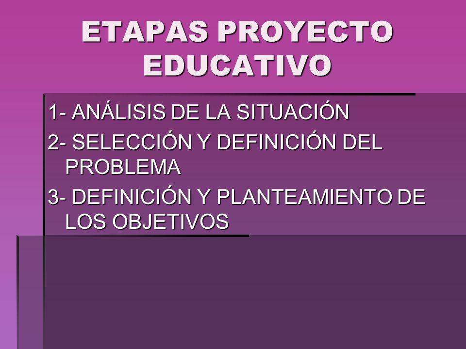ETAPAS PROYECTO EDUCATIVO 1- ANÁLISIS DE LA SITUACIÓN 2- SELECCIÓN Y DEFINICIÓN DEL PROBLEMA 3- DEFINICIÓN Y PLANTEAMIENTO DE LOS OBJETIVOS