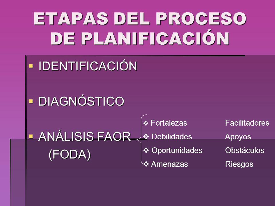 ETAPAS DEL PROCESO DE PLANIFICACIÓN IDENTIFICACIÓN IDENTIFICACIÓN DIAGNÓSTICO DIAGNÓSTICO ANÁLISIS FAOR ANÁLISIS FAOR (FODA) (FODA) Fortalezas Facilit