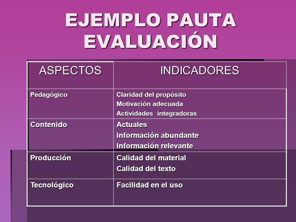 EJEMPLO PAUTA EVALUACIÓN ASPECTOSINDICADORES Pedagógico Claridad del propósito Motivación adecuada Actividades integradoras ContenidoActuales Informac