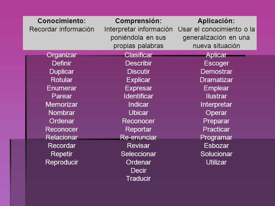 Conocimiento: Recordar información Comprensión: Interpretar información poniéndola en sus propias palabras Aplicación: Usar el conocimiento o la gener