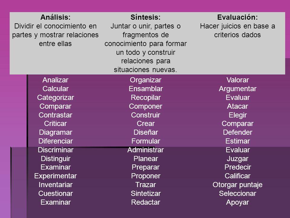 Análisis: Dividir el conocimiento en partes y mostrar relaciones entre ellas Síntesis: Juntar o unir, partes o fragmentos de conocimiento para formar