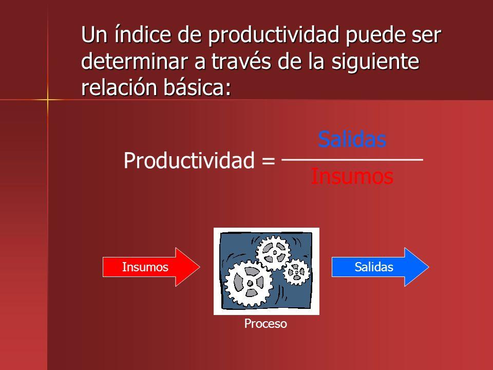 La productividad no es Una medida de producción Una medida de producción –Un incremento en la productividad no es necesariamente causado por un incremento en producción.