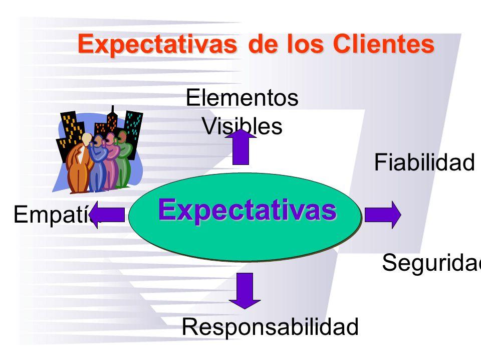 Elementos Visibles Expectativas de los Clientes Fiabilidad Responsabilidad Seguridad Empatía Expectativas