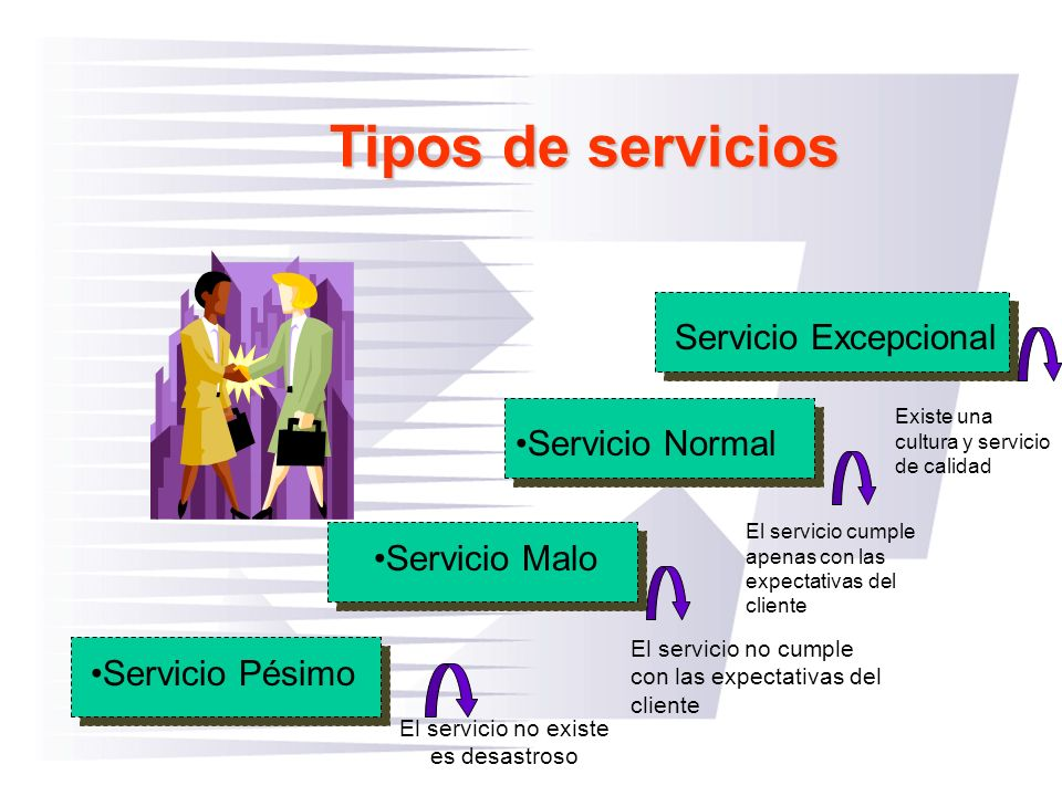 Tipos de servicios Servicio Pésimo Servicio Malo Servicio Normal Servicio Excepcional El servicio no existe es desastroso El servicio no cumple con la