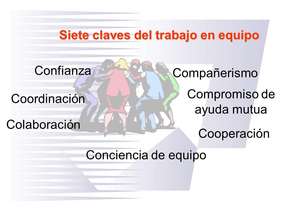 Siete claves del trabajo en equipo Compromiso de ayuda mutua Confianza Cooperación Colaboración Coordinación Compañerismo Conciencia de equipo