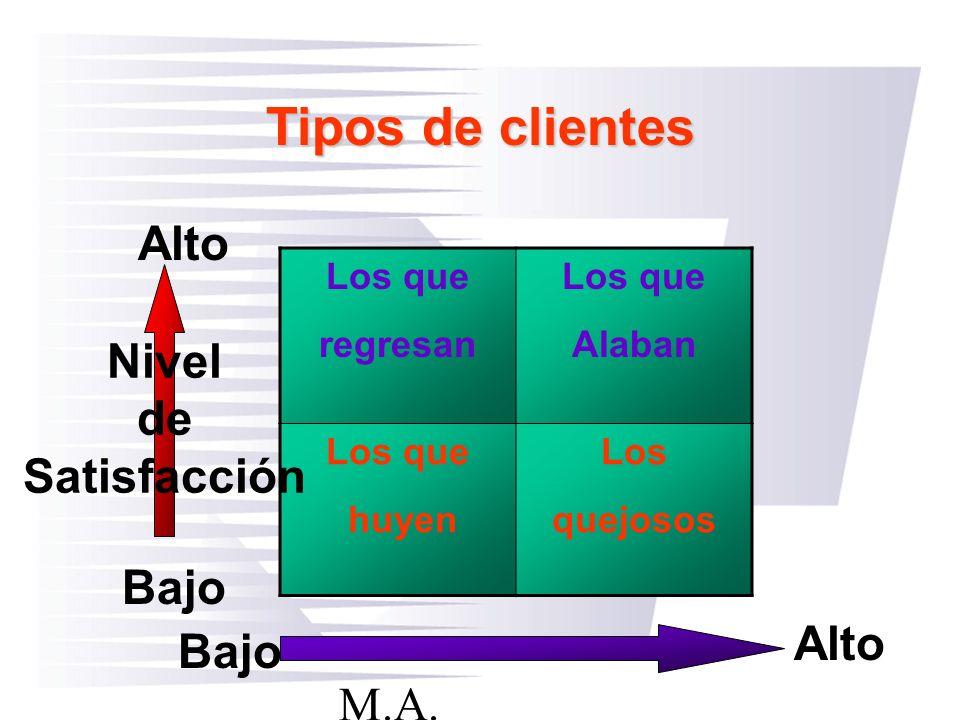 M.A. Guillermo A Gaxiola A Los que regresan Los que Alaban Los que huyen Los quejosos Nivel de Satisfacción Tipos de clientes Bajo Alto