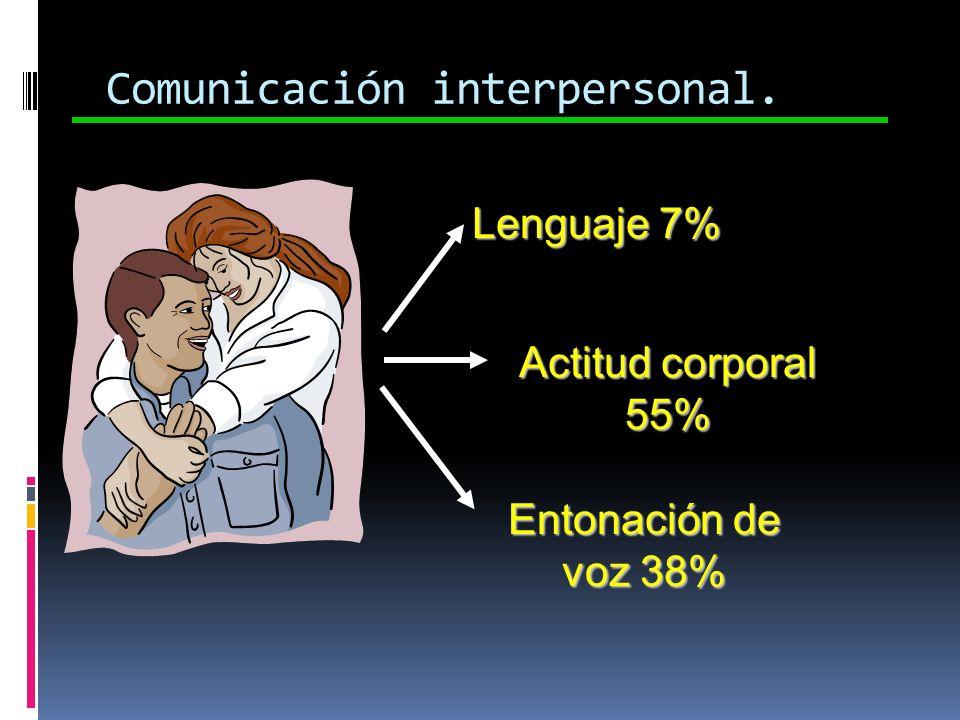 Lenguaje 7% Comunicación interpersonal. Actitud corporal 55% Entonación de voz 38%