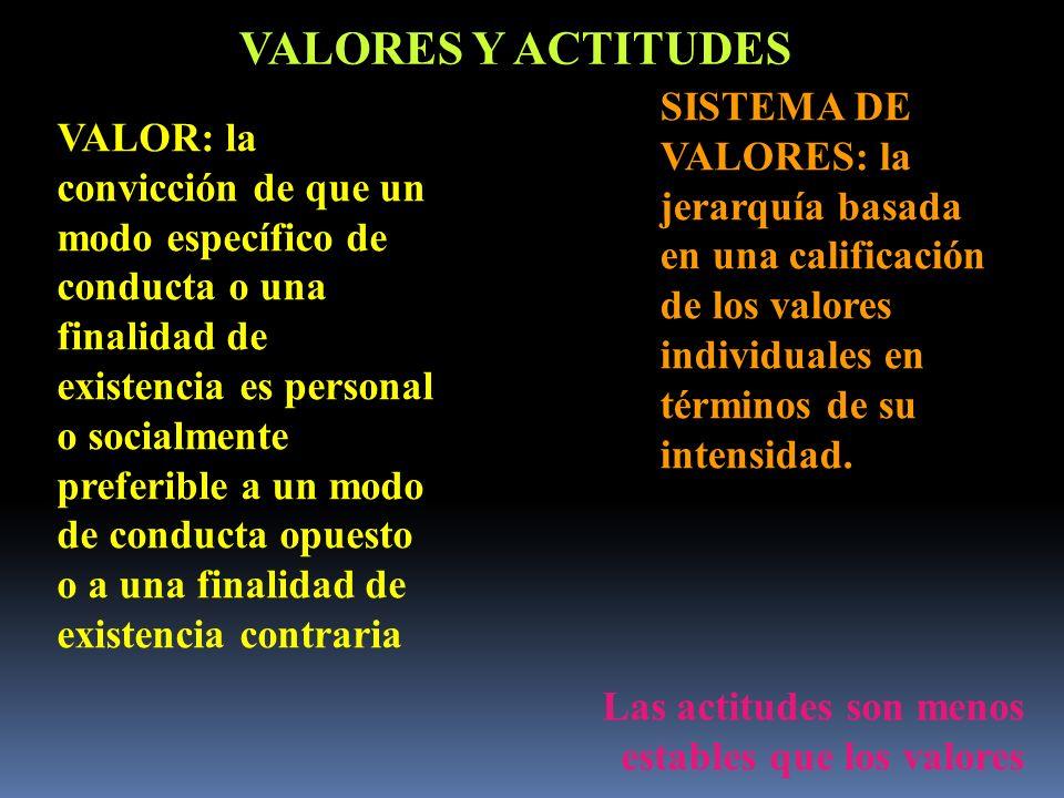 VALORES Y ACTITUDES VALOR: la convicción de que un modo específico de conducta o una finalidad de existencia es personal o socialmente preferible a un
