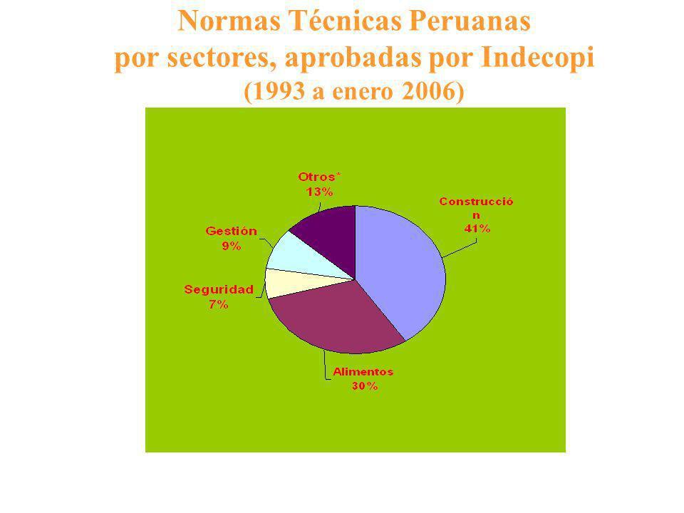 Normas Técnicas Peruanas por sectores, aprobadas por Indecopi (1993 a enero 2006)
