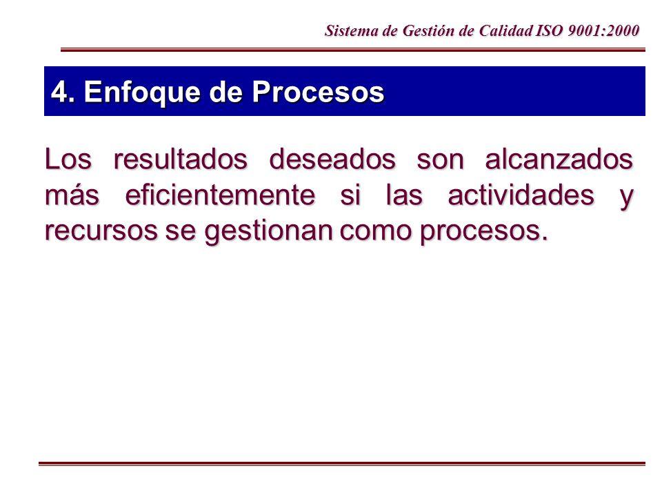 Sistema de Gestión de Calidad ISO 9001:2000 4. Enfoque de Procesos Los resultados deseados son alcanzados más eficientemente si las actividades y recu