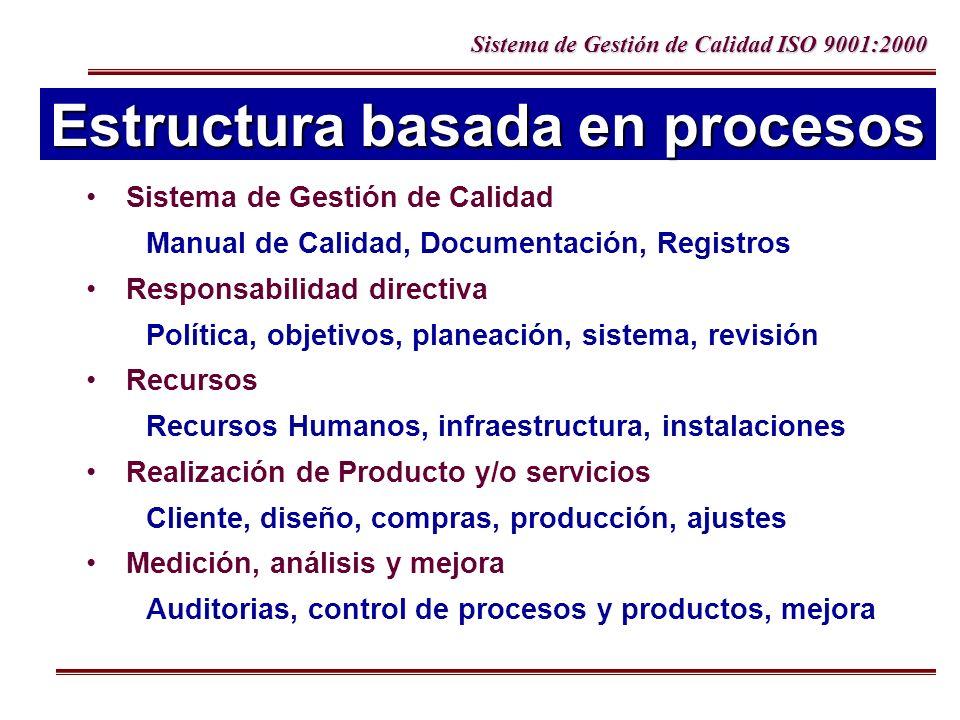 Sistema de Gestión de Calidad ISO 9001:2000 Estructura basada en procesos Sistema de Gestión de Calidad Manual de Calidad, Documentación, Registros Re