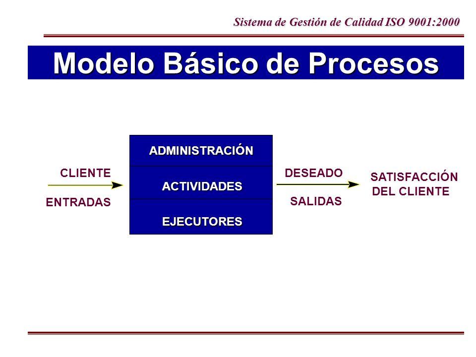 Sistema de Gestión de Calidad ISO 9001:2000 Modelo Básico de Procesos ADMINISTRACIÓN ACTIVIDADES EJECUTORES CLIENTE ENTRADAS DESEADO SALIDAS SATISFACC