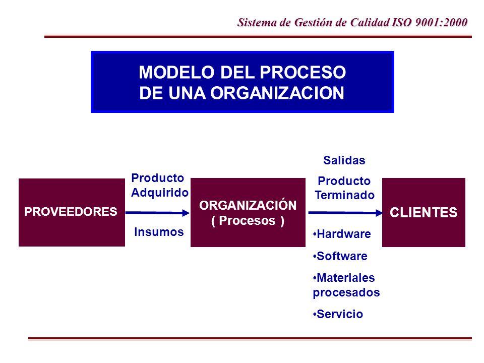 Sistema de Gestión de Calidad ISO 9001:2000 Producto Adquirido Insumos Salidas Producto Terminado PROVEEDORES ORGANIZACIÓN ( Procesos ) CLIENTES MODEL