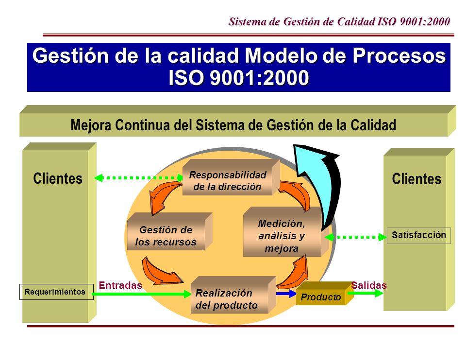 Sistema de Gestión de Calidad ISO 9001:2000 Gestión de la calidad Modelo de Procesos ISO 9001:2000 Clientes Medición, análisis y mejora Gestión de los