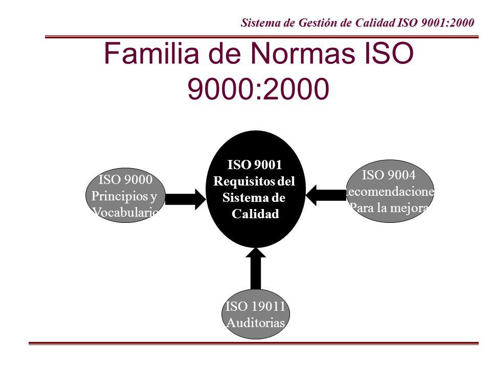 Sistema de Gestión de Calidad ISO 9001:2000 Familia de Normas ISO 9000:2000 ISO 9000 Principios y Vocabulario ISO 9001 Requisitos del Sistema de Calid