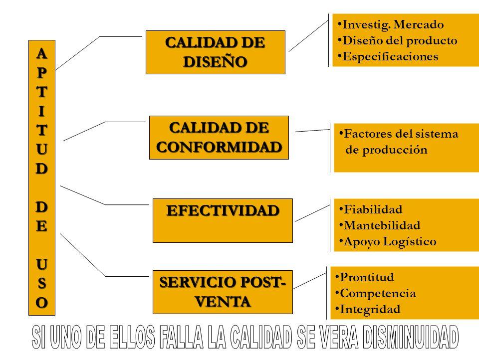 APTITUDAPTITUD DE DEUSOUSOAPTITUDAPTITUD DE DEUSOUSO CALIDAD DE DISEÑO CALIDAD DE CONFORMIDAD EFECTIVIDAD SERVICIO POST- VENTA Investig. Mercado Diseñ