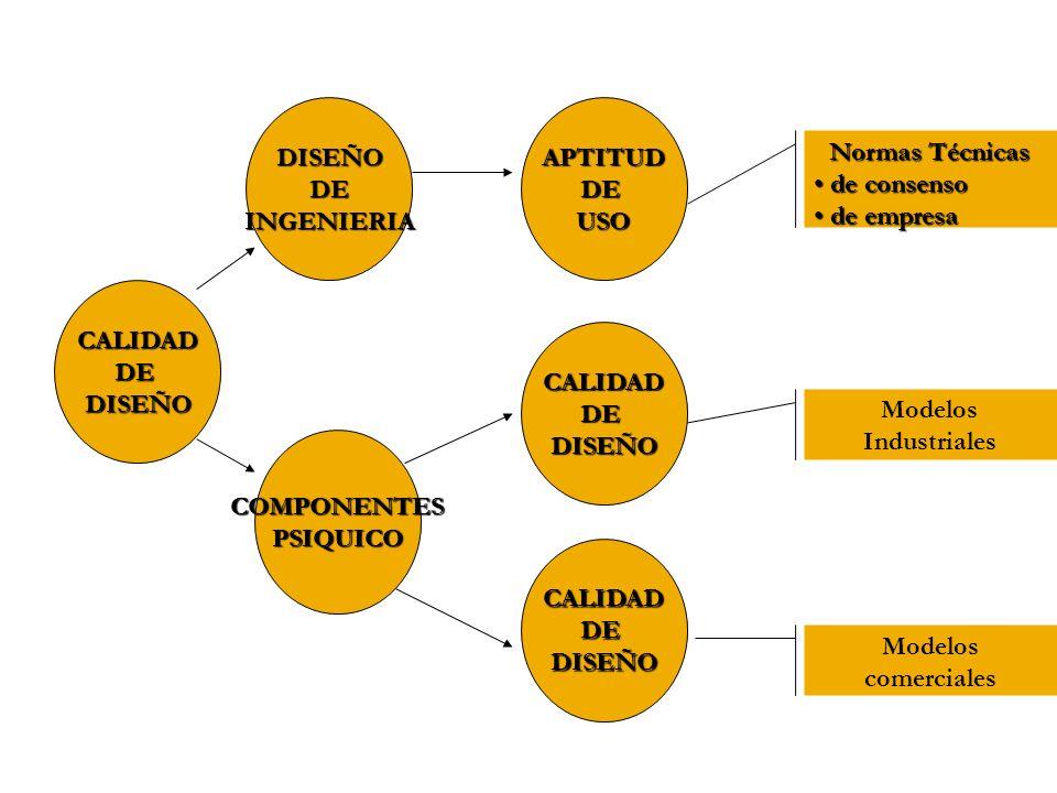 CALIDADDEDISEÑO DISEÑODEINGENIERIA COMPONENTESPSIQUICO APTITUDDEUSO CALIDADDEDISEÑO CALIDADDEDISEÑO Normas Técnicas de consenso de consenso de empresa