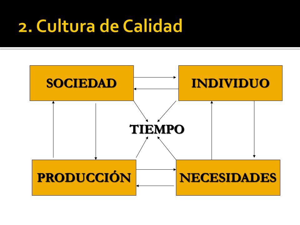 APTITUDAPTITUD DE DEUSOUSOAPTITUDAPTITUD DE DEUSOUSO CALIDAD DE DISEÑO CALIDAD DE CONFORMIDAD EFECTIVIDAD SERVICIO POST- VENTA Investig.