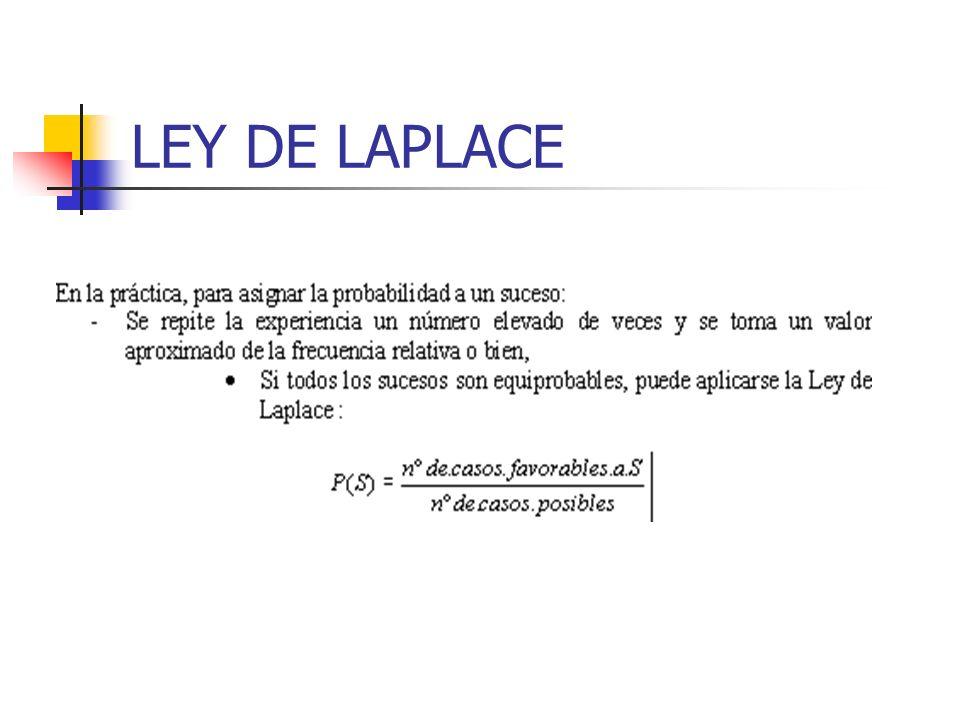 LEY DE LAPLACE