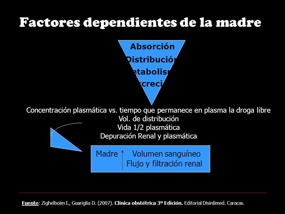 Factores dependientes de la madre Absorción Distribución Metabolismo Excreción Concentración plasmática vs.