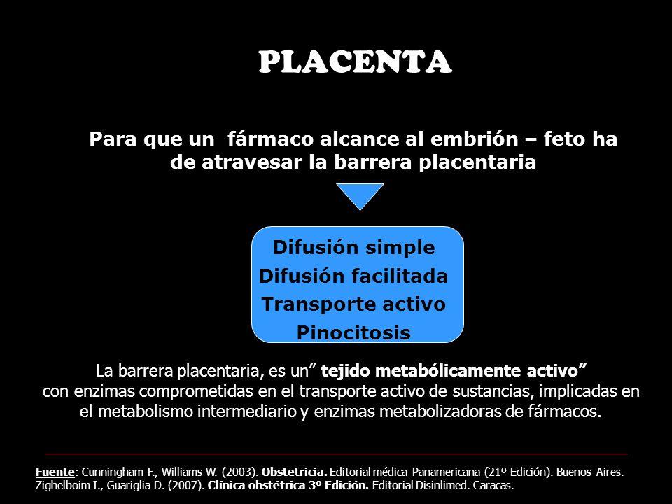 Factores dependientes del Fármaco - Gradiente de concentración entre sangre materna y fetal: A mayor gradiente mayor difusión.