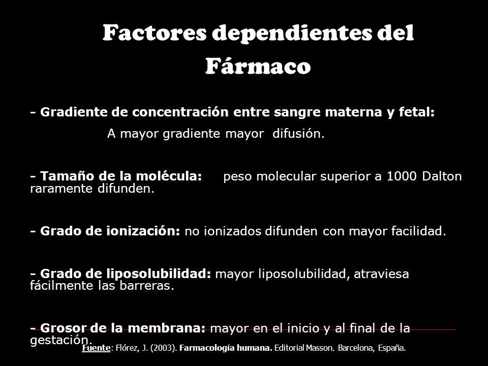 Cualquier fármaco de la categoría X según la FDA Antineoplásicos Ergotamina, similares y derivados del cornezuelo del centeno Litio en cualquiera de sus presentaciones Cloramfenicol y tetraciclinas Fenilbutazona Atropina Tiouracilo Fármacos con componentes radioactivos