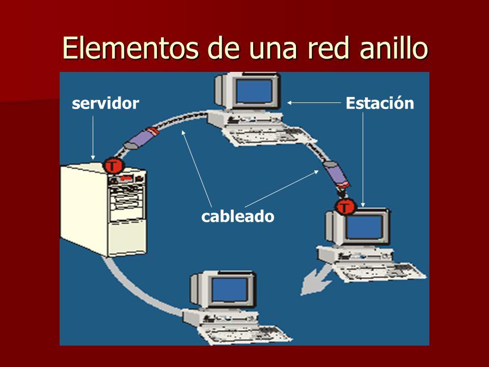 Elementos de una red anillo servidorEstación cableado