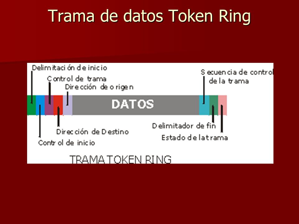 Trama de datos Token Ring