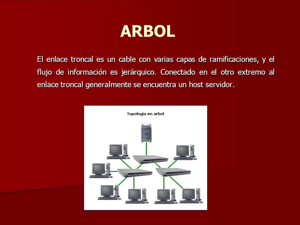 ARBOL El enlace troncal es un cable con varias capas de ramificaciones, y el flujo de información es jerárquico. Conectado en el otro extremo al enlac