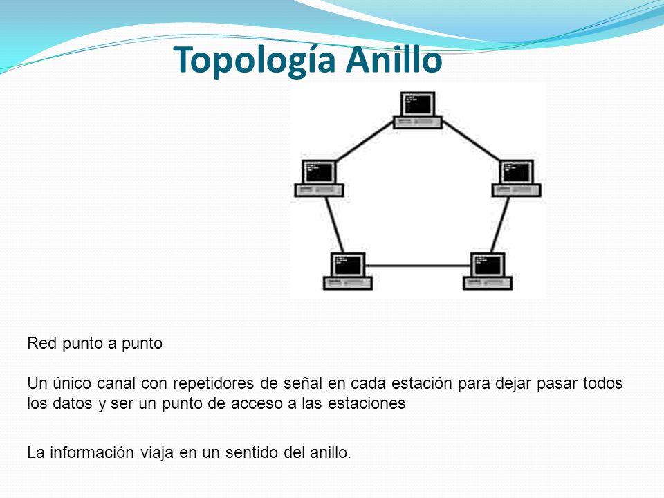 Topología Anillo Red punto a punto Un único canal con repetidores de señal en cada estación para dejar pasar todos los datos y ser un punto de acceso a las estaciones La información viaja en un sentido del anillo.