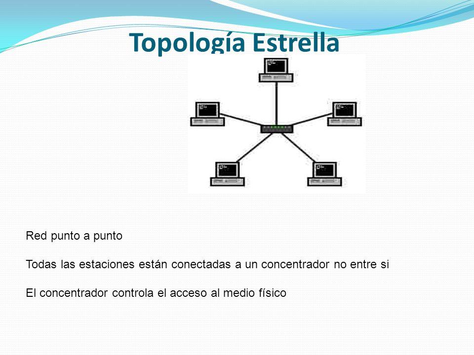 Topología Estrella Red punto a punto Todas las estaciones están conectadas a un concentrador no entre si El concentrador controla el acceso al medio físico